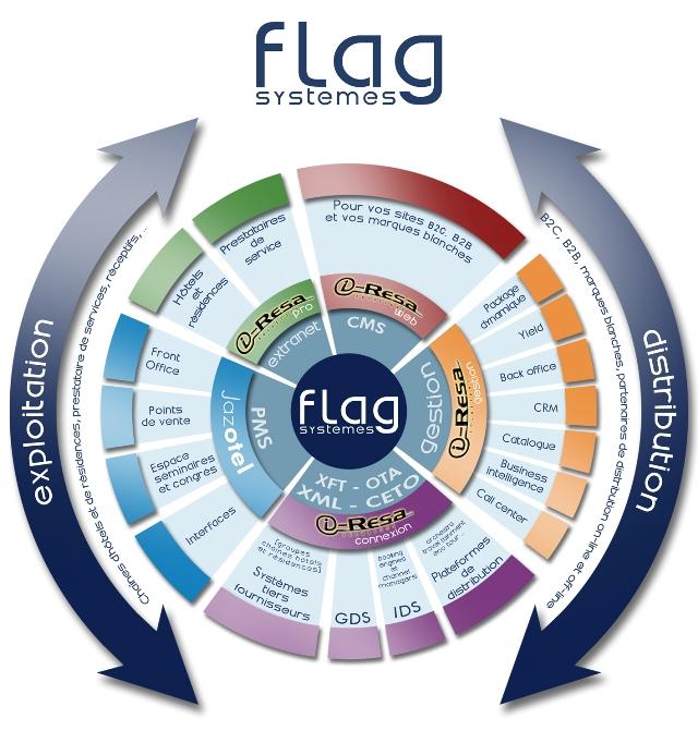 Iresa Jazotel flag systemes